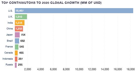 Темпы роста глобального рекламного рынка замедлятся до 3,9% в 2020 году — GroupM